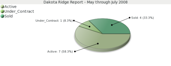 Dakota Ridge Market Report- Colorado Springs Real Estate