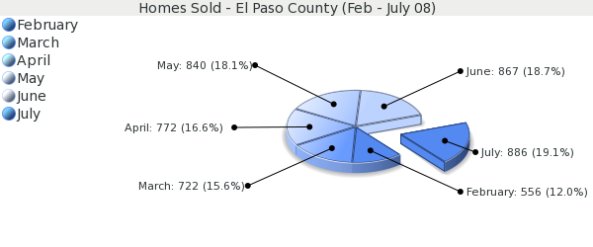 Colorado Springs Real Estate - Single Family Home Sales