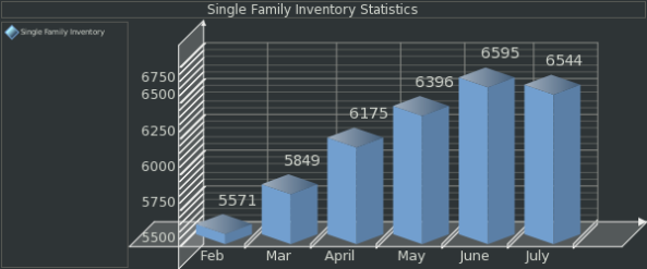 Colorado Springs Real Estate- July Home Inventory 2008