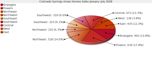 Colorado Springs Real Estate - Single Family Home Sales January - July 2008