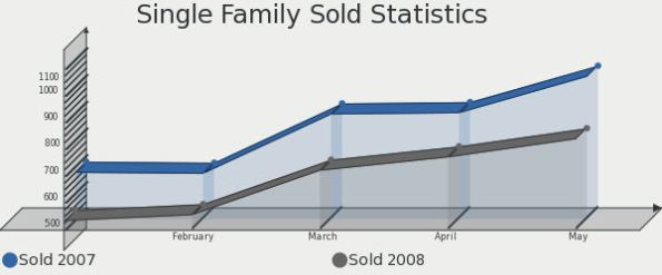 Colorado Springs Real Estate - Single Family Home Statistics
