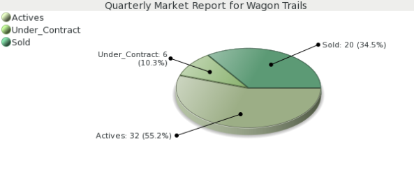 Colorado Springs Real Estate Market Report - Wagon Trails
